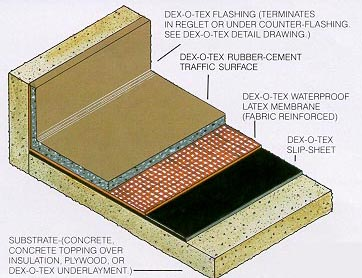 Why Choose Dex O Tex Waterproofing Systems Wicr