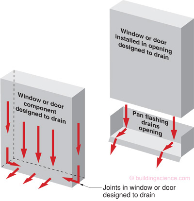 A door pan is an integral component of the metal flashing details for any waterproof system. Its purpose is to transition and ...  sc 1 st  WICR Waterproofing & Waterproofing Sliding Doors and Entry Doors | WICR Waterproofing ...